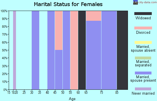 Zip code 78402 marital status for females