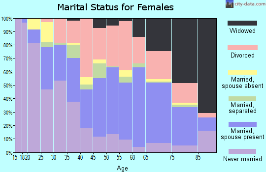 Zip code 78411 marital status for females