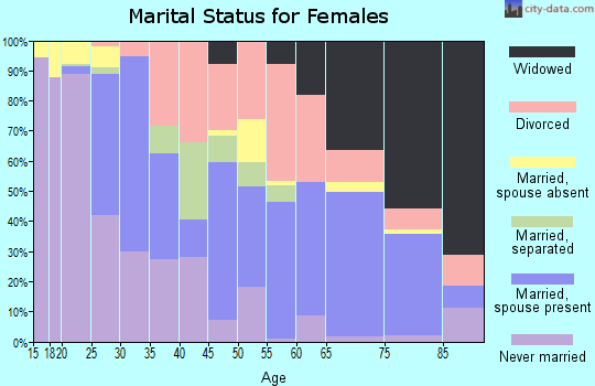 Zip code 78416 marital status for females