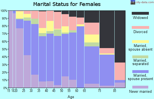 Zip code 78504 marital status for females