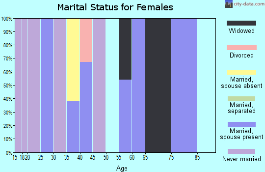 Zip code 78558 marital status for females