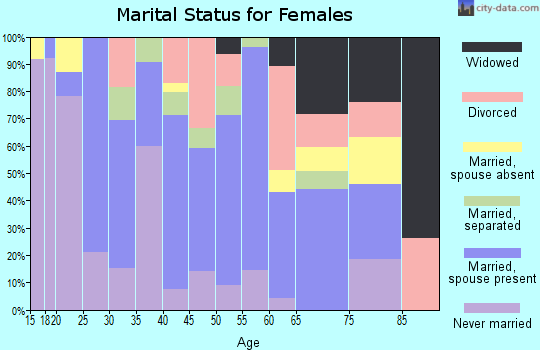 Zip code 78569 marital status for females