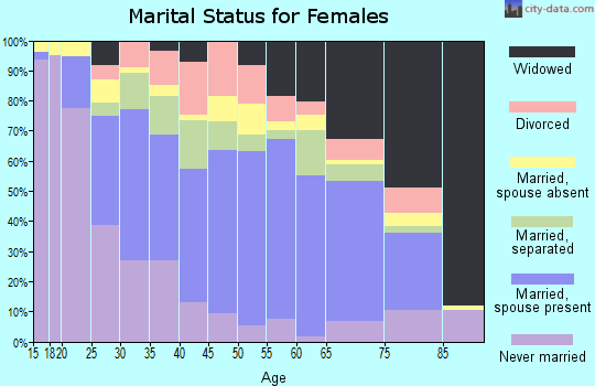 Zip code 78570 marital status for females