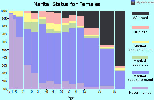 Zip code 78572 marital status for females