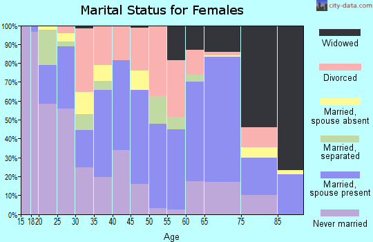 Zip code 78580 marital status for females
