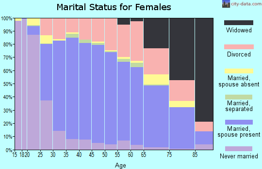 Zip code 78613 marital status for females