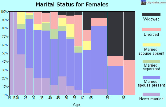 Zip code 78617 marital status for females