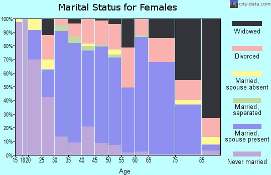 Zip code 78624 marital status for females