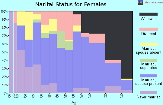 Zip code 78629 marital status for females