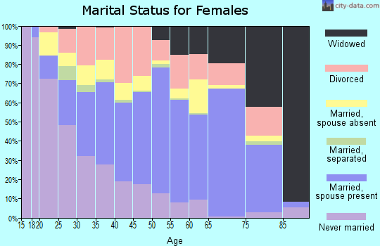 Zip code 78644 marital status for females
