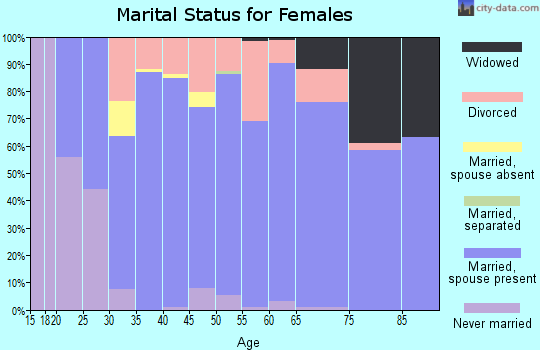 Zip code 78645 marital status for females