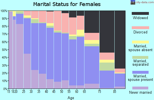 Zip code 78660 marital status for females