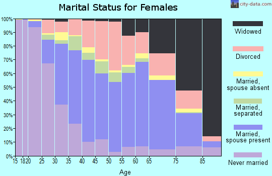 Zip code 78666 marital status for females