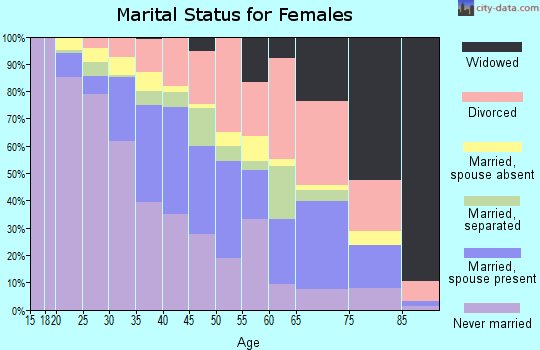 Zip code 78702 marital status for females