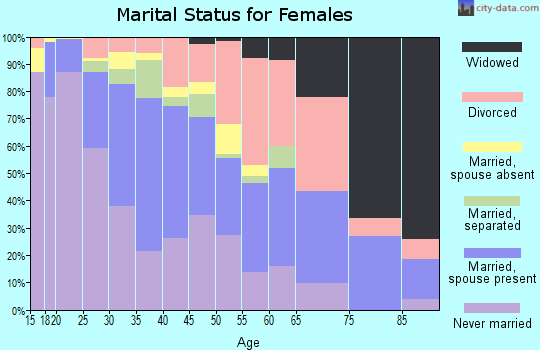 Zip code 78723 marital status for females