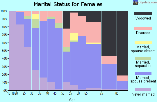 Zip code 78735 marital status for females