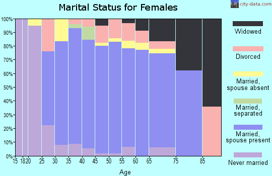 Zip code 78739 marital status for females