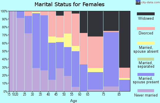 Zip code 78756 marital status for females