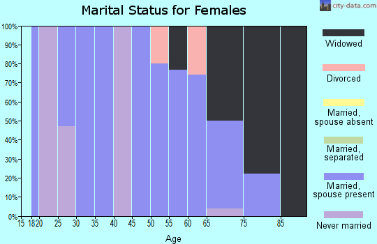 Zip code 78830 marital status for females