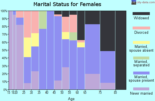 Zip code 78832 marital status for females