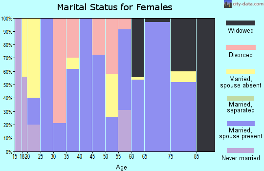 Zip code 78873 marital status for females