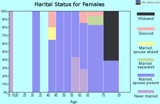 Zip code 78877 marital status for females