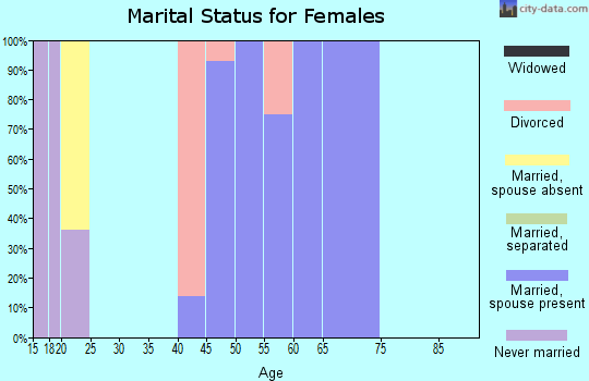 Zip code 78886 marital status for females