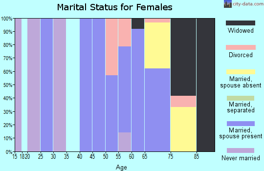 Zip code 78932 marital status for females