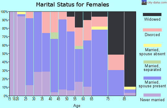 Zip code 78945 marital status for females