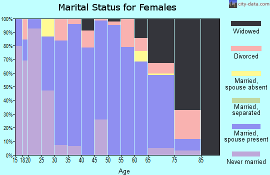 Zip code 78947 marital status for females