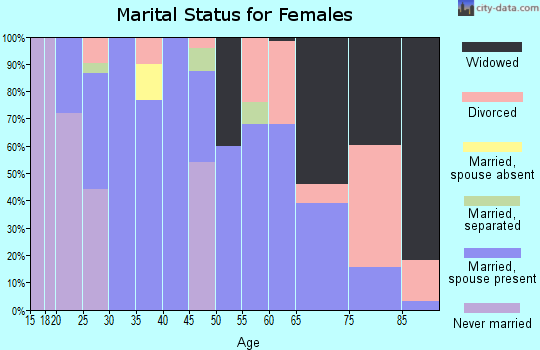 Zip code 79057 marital status for females