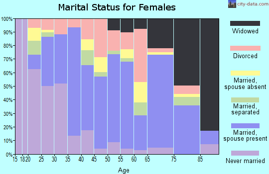 Zip code 79103 marital status for females