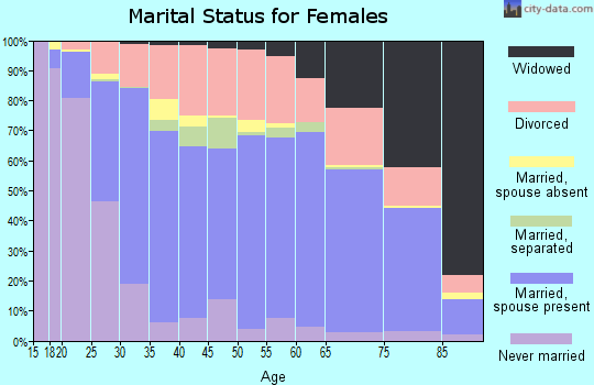 Zip code 79109 marital status for females