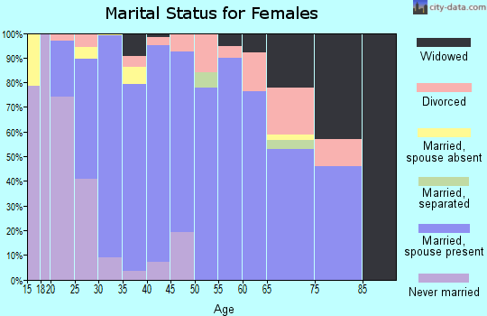 Zip code 79119 marital status for females