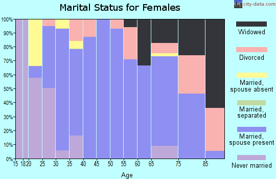 Zip code 79201 marital status for females