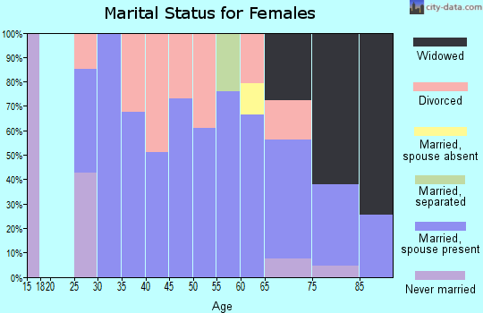 Zip code 79227 marital status for females