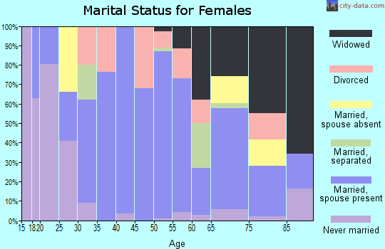 Zip code 79235 marital status for females