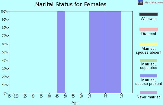 Zip code 79330 marital status for females