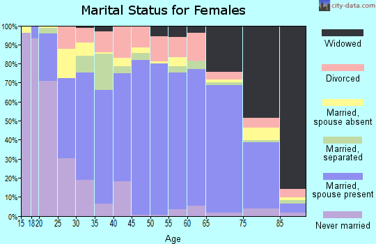 Zip code 79336 marital status for females