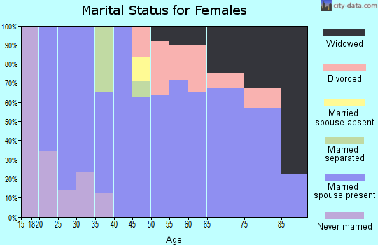 Zip code 79343 marital status for females