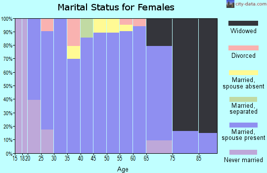 Zip code 79355 marital status for females