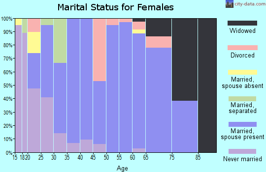 Zip code 79358 marital status for females