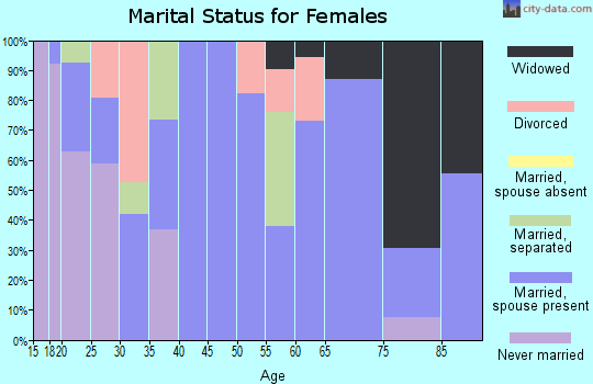 Zip code 79371 marital status for females