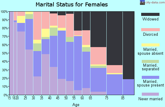 Zip code 79403 marital status for females
