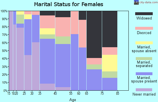 Zip code 79405 marital status for females