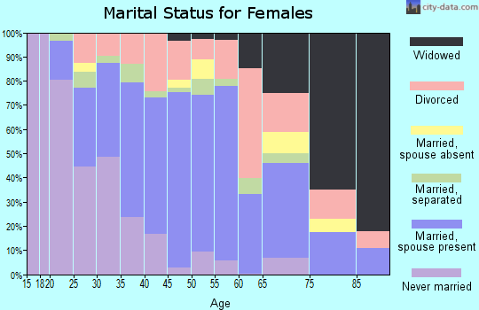 Zip code 79407 marital status for females