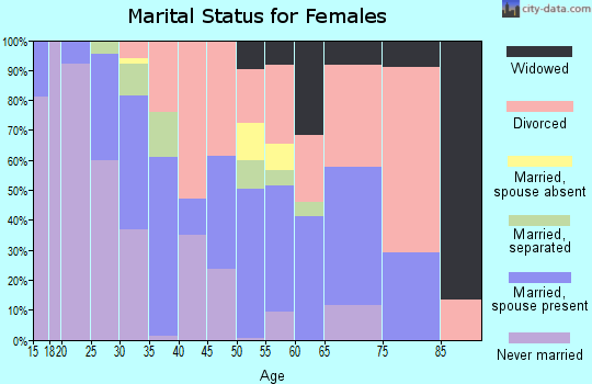 Zip code 79411 marital status for females