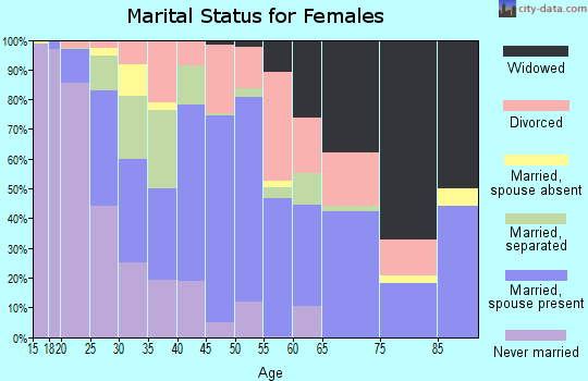 Zip code 79415 marital status for females