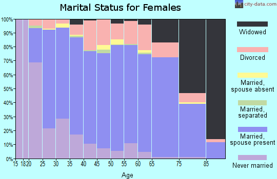 Zip code 79424 marital status for females