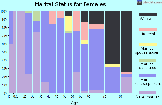 Zip code 79521 marital status for females